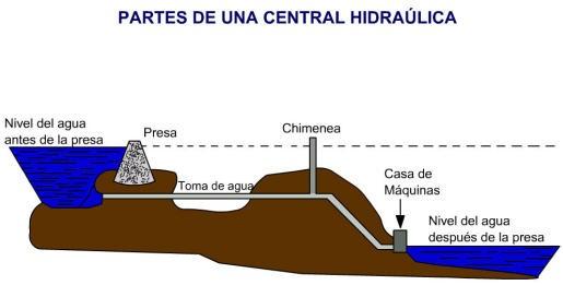 central hidroeléctrica - tipos de centrales eléctricas